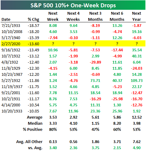 Chart history of SP 500 10%+ sell-offs