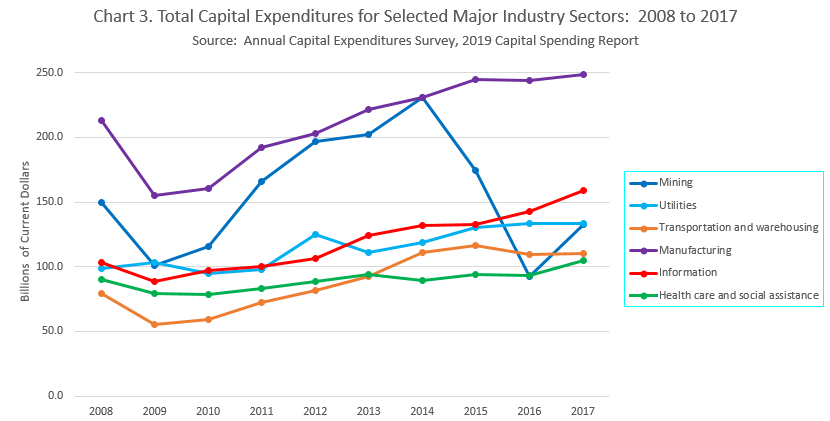 Capital Expenditure by sector to 2017 2020 source census