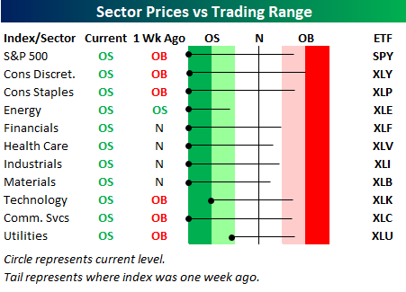 Chart of Oversold market sectors